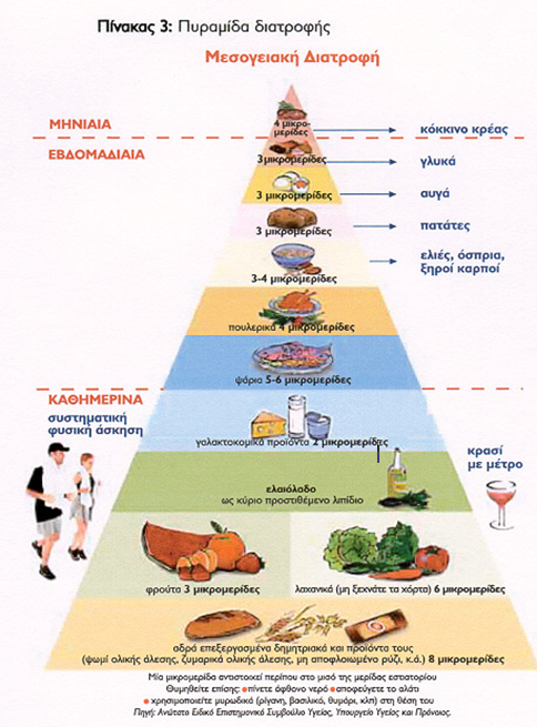 Πυραμίδα σωστής διατροφής